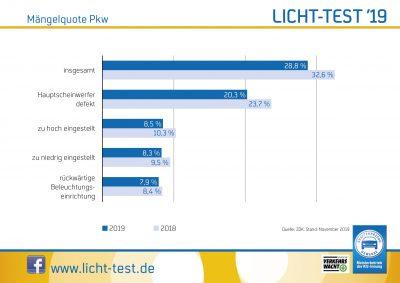 Licht Test 2019 Maengelquote Pkw