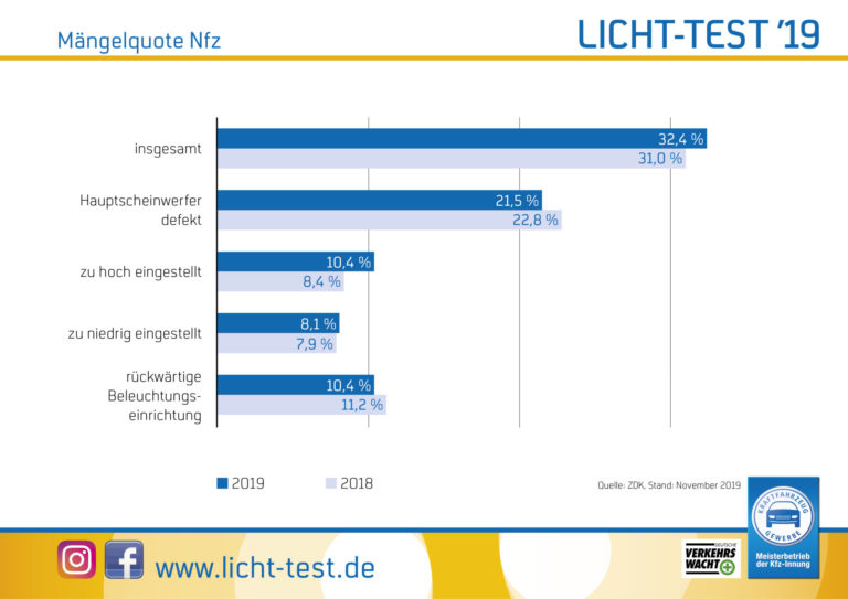 Mängelquote Nutzfahrzeuge 2019