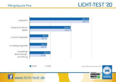 Maengelquote Pkw 2020
