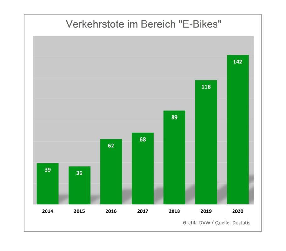 """Deutlicher Anstieg bei tödlichen Unfällen mit """"E-Bikes"""" – Verkehrswacht will mehr Aufklärung und Fahrtrainings"""